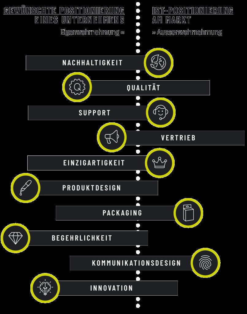 cunabo-strategie-positionierung