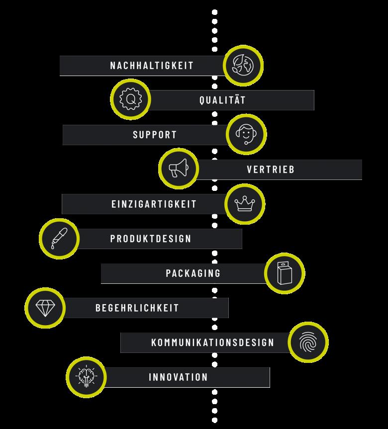 cunabo-positionierung-strategie